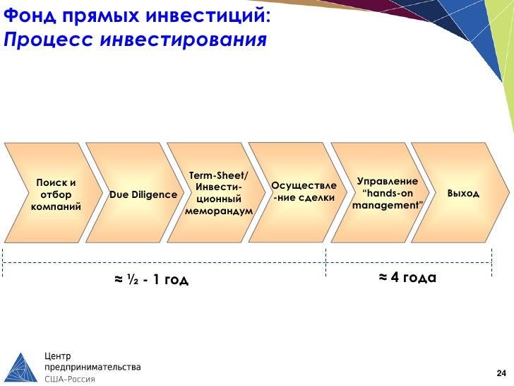 Фонд прямых инвестиций:Процесс инвестирования                            Term-Sheet/   Поиск и                            ...