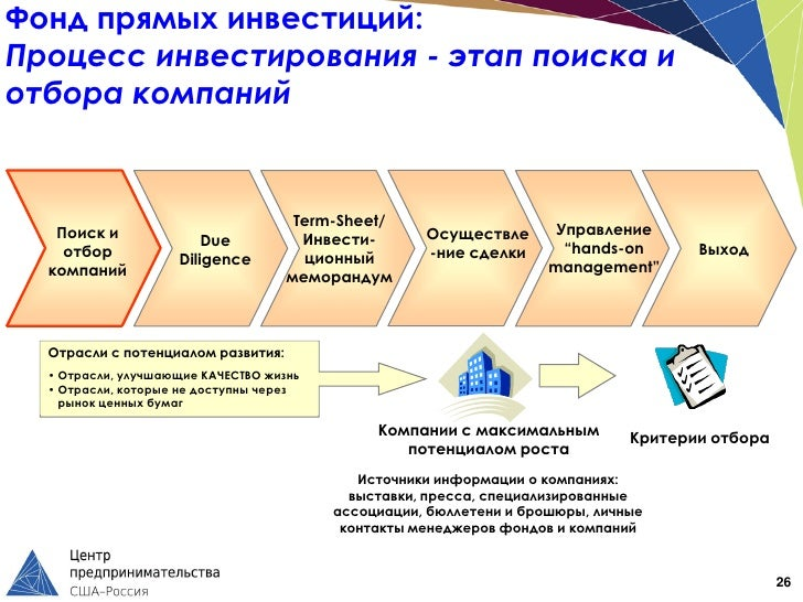 Фонд прямых инвестиций:Процесс инвестирования - этап поиска иотбора компаний                                     Term-Shee...