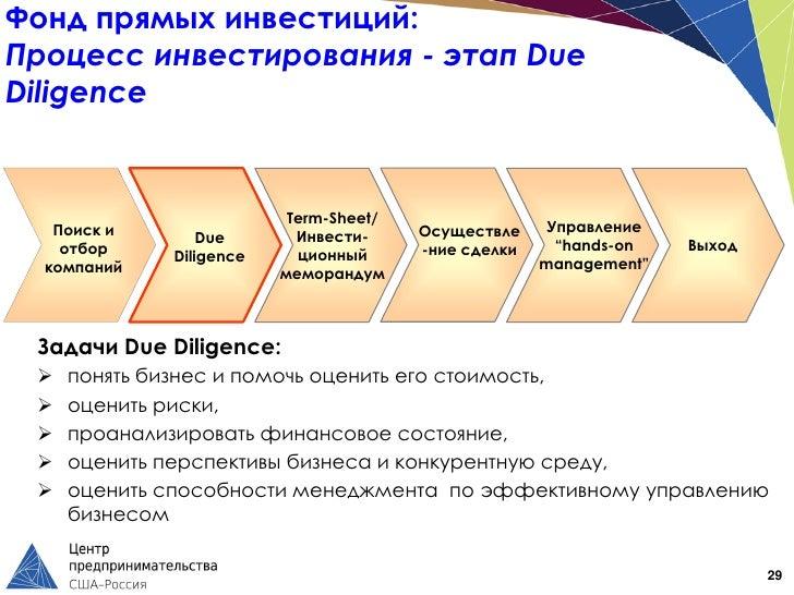 Фонд прямых инвестиций:Процесс инвестирования - этап DueDiligence                          Term-Sheet/   Поиск и          ...