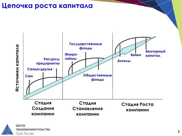 Цепочка роста капитала                                            Государственные  Источники капитала                     ...