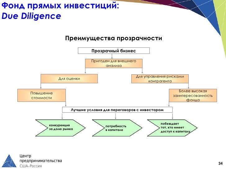 Фонд прямых инвестиций:Due Diligence                    Преимущества прозрачности                                Прозрачны...