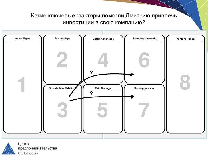 Какие ключевые факторы помогли Дмитрию привлечь                       инвестиции в свою компанию?Asset Mgmt            Par...