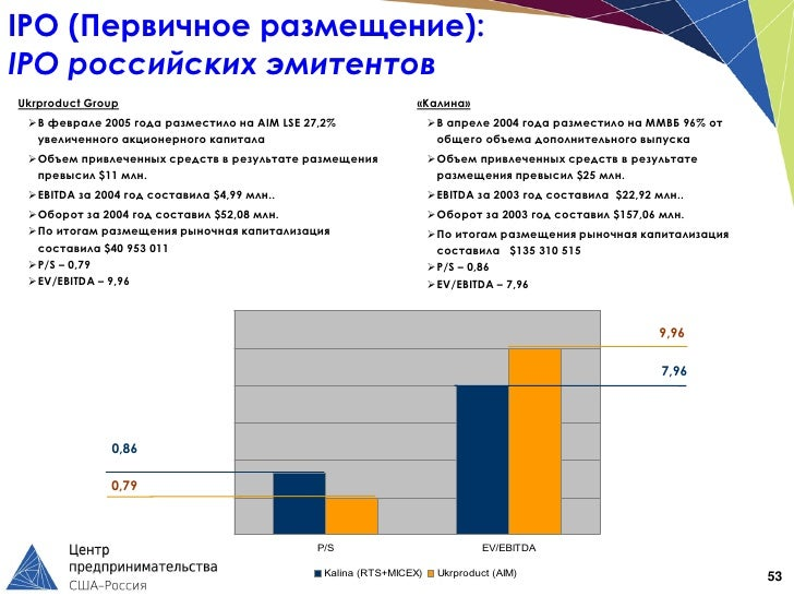 IPO (Первичное размещение):IPO российских эмитентовUkrproduct Group                                                «Калина...