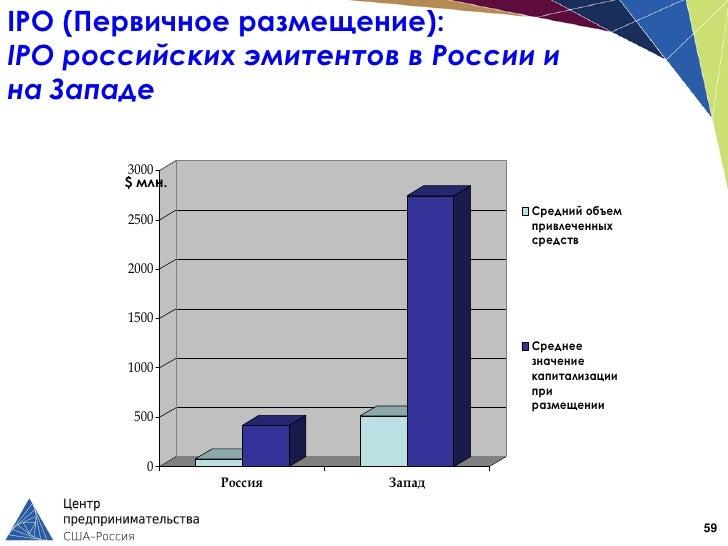 IPO (Первичное размещение):IPO российских эмитентов в России ина Западе       3000       $ млн.                           ...