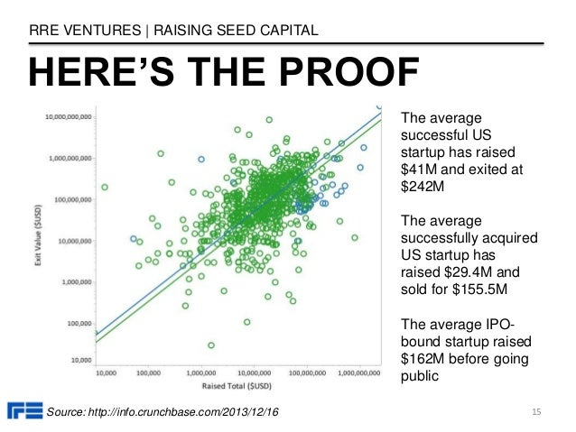 HERE'S THE PROOF RRE VENTURES   RAISING SEED CAPITAL 15Source: http://info.crunchbase.com/2013/12/16 The average successfu...