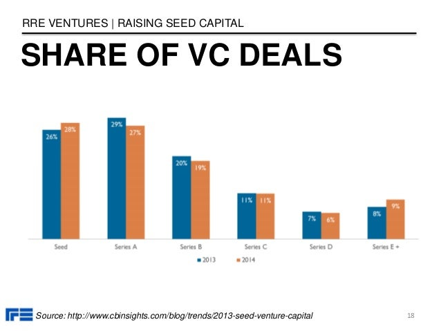 SHARE OF VC DEALS RRE VENTURES   RAISING SEED CAPITAL 18Source: http://www.cbinsights.com/blog/trends/2013-seed-venture-ca...