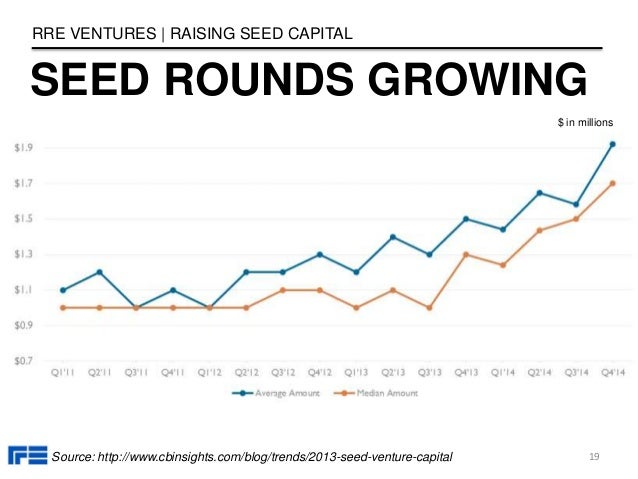 SEED ROUNDS GROWING RRE VENTURES   RAISING SEED CAPITAL 19Source: http://www.cbinsights.com/blog/trends/2013-seed-venture-...