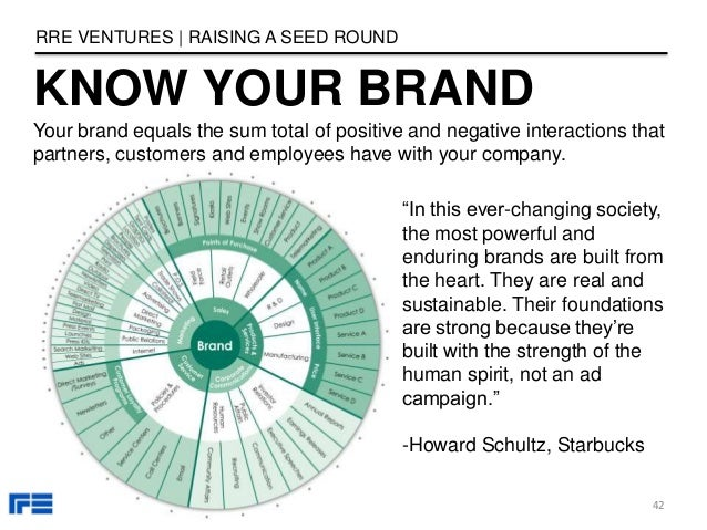 know your brand rre ventures