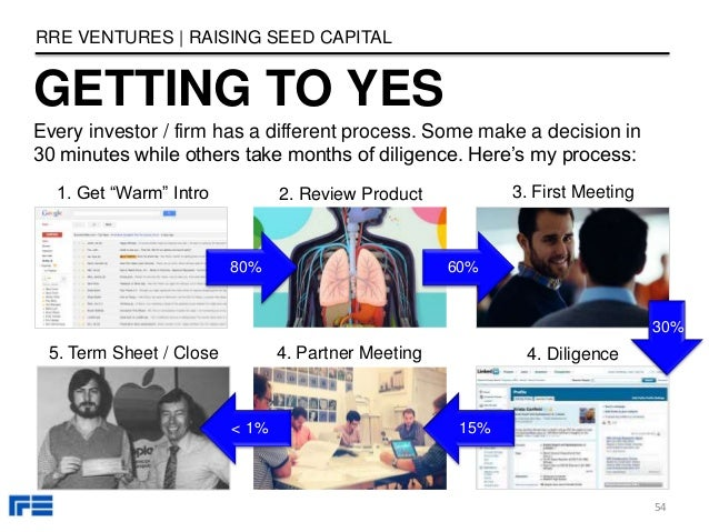 "GETTING TO YES RRE VENTURES | RAISING SEED CAPITAL 1. Get ""Warm"" Intro 2. Review Product 3. First Meeting 4. Diligence4. P..."
