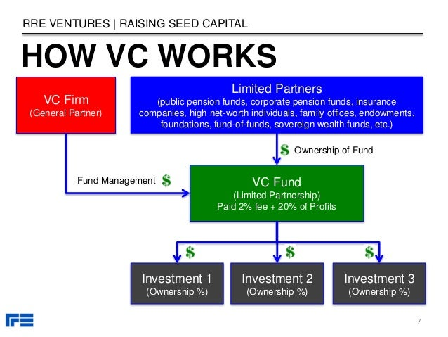HOW VC WORKS RRE VENTURES   RAISING SEED CAPITAL 7 VC Firm (General Partner) VC Fund (Limited Partnership) Paid 2% fee + 2...