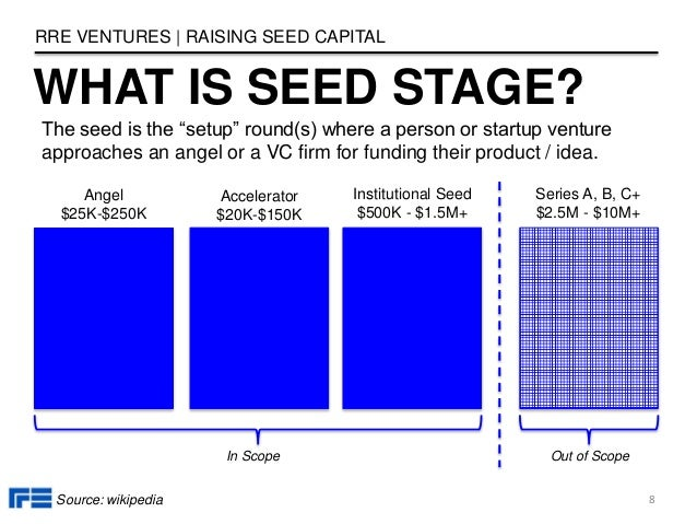 WHAT IS SEED STAGE? RRE VENTURES   RAISING SEED CAPITAL 8 Series A, B, C+ $2.5M - $10M+ Out of ScopeIn Scope Institutional...