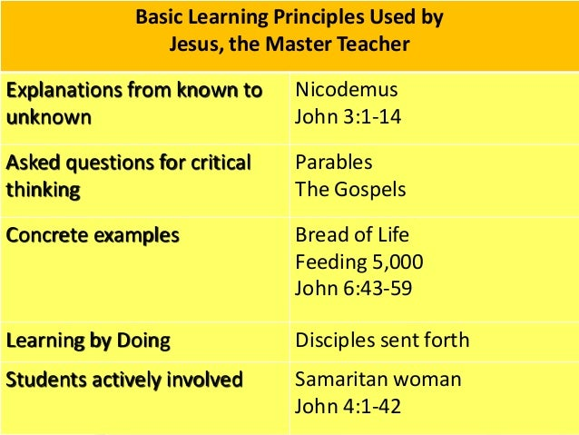 learning the basic principles and concepts of The basic principle of teaching has been considered as the yardstick of effective teachers international and local authors have one cannot learn anything unless he/she comprehends the situation, the processes, the concept, the philosophy, and the meaning of the learning tasks.