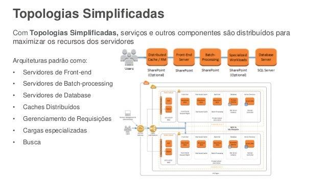 Topologias Simplificadas Arquiteturas padrão como: • Servidores de Front-end • Servidores de Batch-processing • Servidores...