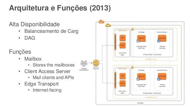 Arquitetura e Funções (2013) Alta Disponibilidade • Balanceamento de Carga • DAG Funções • Mailbox • Stores the mailboxes ...