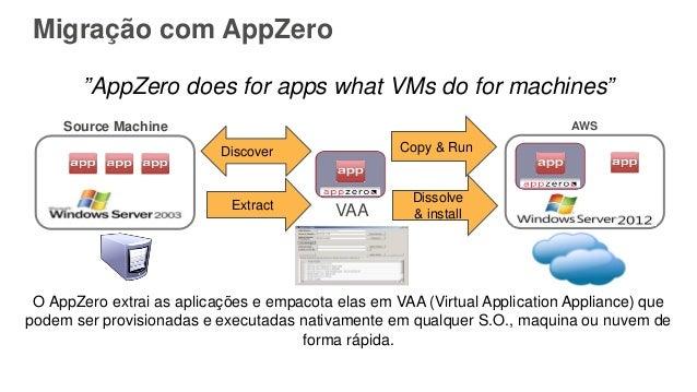 """Migração com AppZero """"AppZero does for apps what VMs do for machines"""" VAA O AppZero extrai as aplicações e empacota elas e..."""