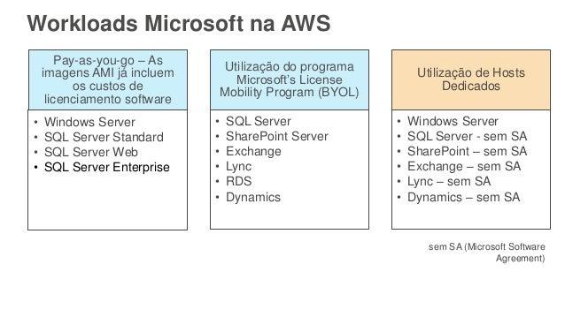 Workloads Microsoft na AWS Pay-as-you-go – As imagens AMI já incluem os custos de licenciamento software • Windows Server ...