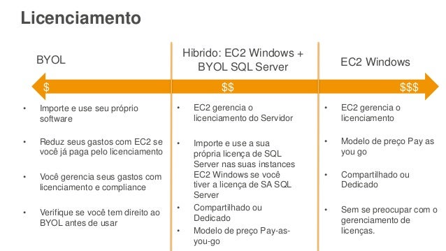 Licenciamento $ $$ $$$ EC2 Windows Hibrido: EC2 Windows + BYOL SQL Server BYOL • Importe e use seu próprio software • Redu...