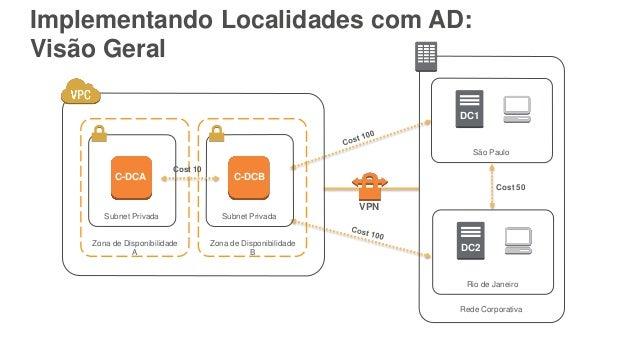 Implementando Localidades com AD: Visão Geral Zona de Disponibilidade A Subnet Privada C-DCA Rede Corporativa São Paulo DC...