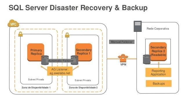 SQL Server Disaster Recovery & Backup Zona de Disponibilidade 1 Subnet Privada Primary Replica Zona de Disponibilidade 2 S...