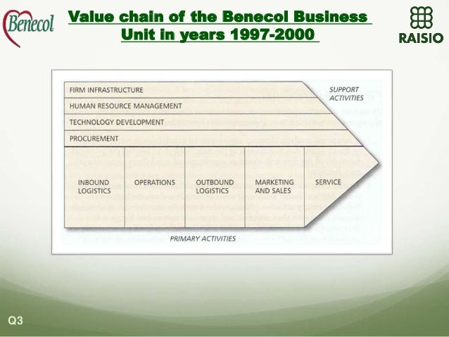 Raisio group and the benecol case