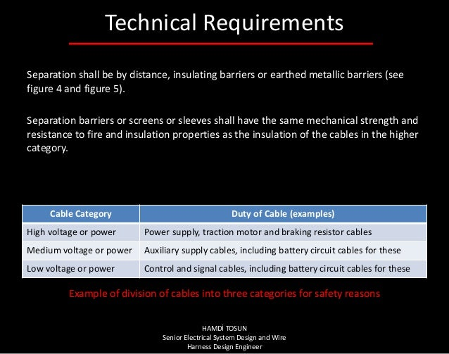 raiway applications rolling stock rules for installation of wire harn wire harness design engineer 23 technical requirements cable category