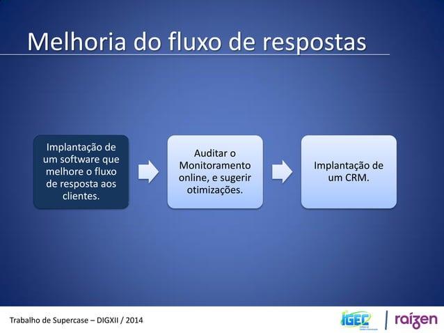 Melhoria do fluxo de respostas  Trabalho de Supercase – DIGXII / 2014  Fluxo atual  Canais de  internet  Reclame aqui!  Fa...