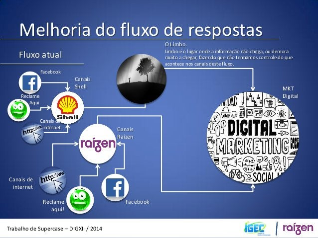 Melhoria do fluxo de respostas  Trabalho de Supercase – DIGXII / 2014  Fluxo atual  SAC  SAC  SAC  Área Especialista  Jurí...
