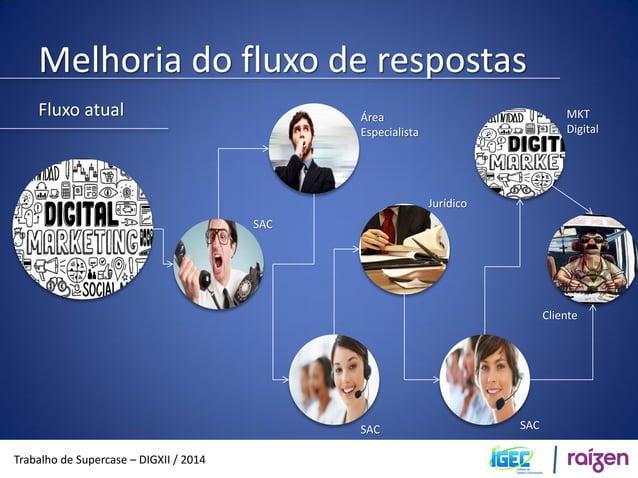 Melhoria do fluxo de respostas  Trabalho de Supercase – DIGXII / 2014  Fluxo melhorado  Canais de  internet  Reclame aqui!...
