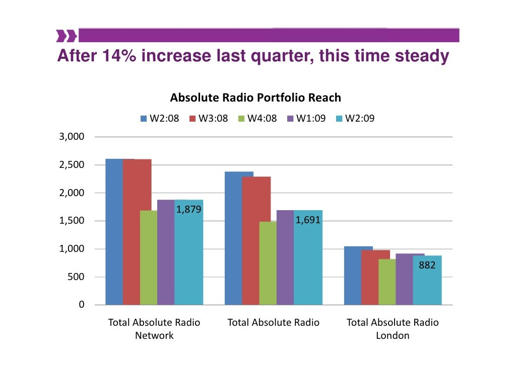 After 14% increase last quarter this time steady                         quarter,                       Absolute Radio Por...
