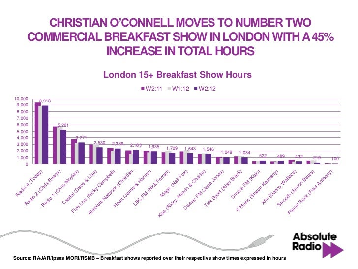 CHRISTIAN O'CONNELL MOVES TO NUMBER TWO     COMMERCIAL BREAKFAST SHOW IN LONDON WITH A 45%                 INCREASE IN TOT...