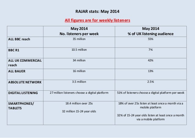 RAJAR stats: May 2014 All figures are for weekly listeners May 2014 No. listeners per week May 2014 % of UK listening audi...