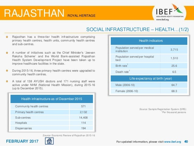 Rajasthan State Report February 2017