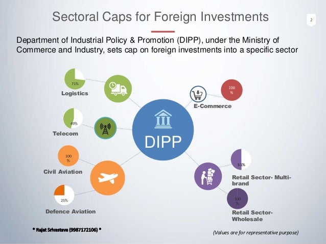 inflow of funds through foreign direct This study performed an analysis on the inflow trends of foreign direct investment investigated in the nigerian  through soft loans and grants from multilateral .
