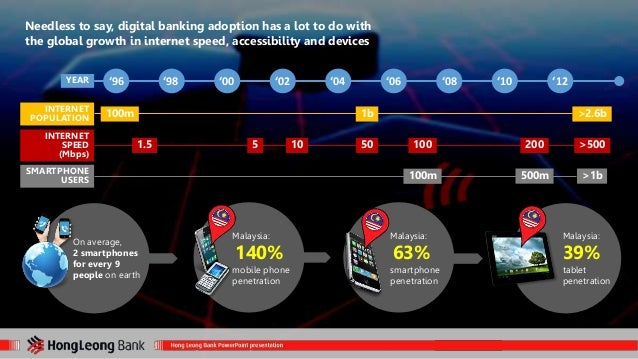 Needless to say, digital banking adoption has a lot to do with  the global growth in internet speed, accessibility and dev...