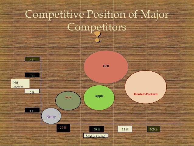 porters 5 forces analysis of apple Named for its creator michael porter, the five forces model helps businesses determine how well they can compete in the marketplace while porter's five forces is an effective and time-tested model and computer manufacturer apple could be considered complementors in this model.
