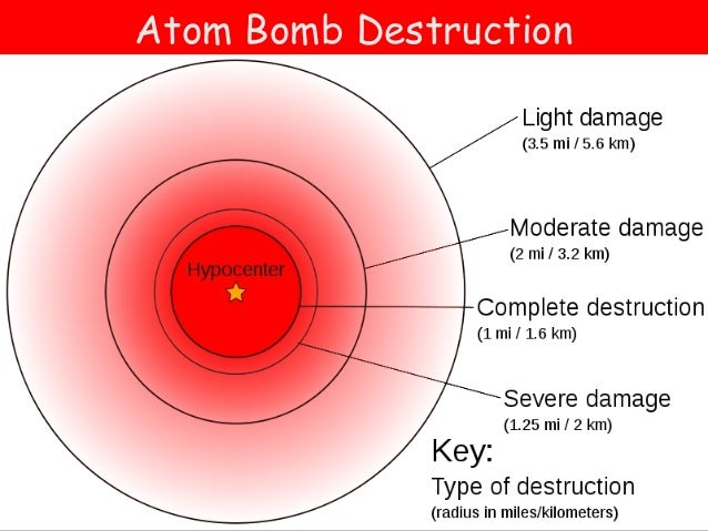 the horrors caused by the atomic bomb This map shows the range of the destruction caused by the atomic bomb dropped  over hiroshima exploding directly over a city of 320,000, the bomb vaporized.