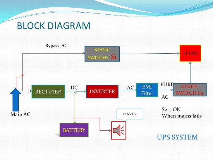 block diagram nonlinear system rajesh ppt 1