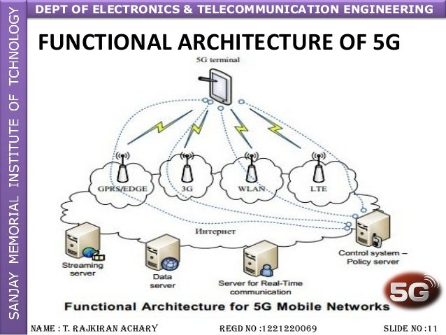 5g by rajkiran for 5g network architecture