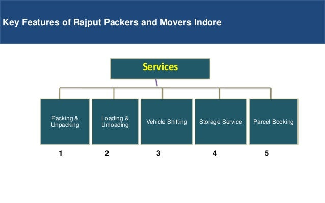Ready to Shift with Rajput packers and movers indore Slide 3