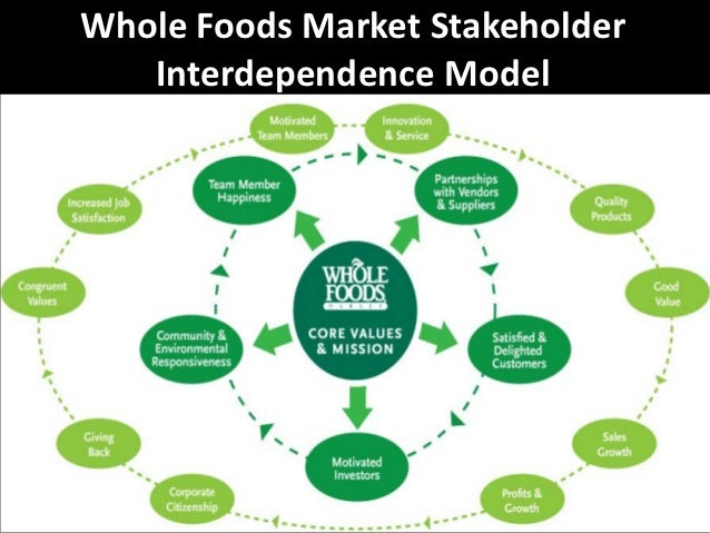 whole foods conscious capitalism John mackey ceo of whole foods demonstrates that better much better does not  have to cost the earth nor be detrimental to creating great.