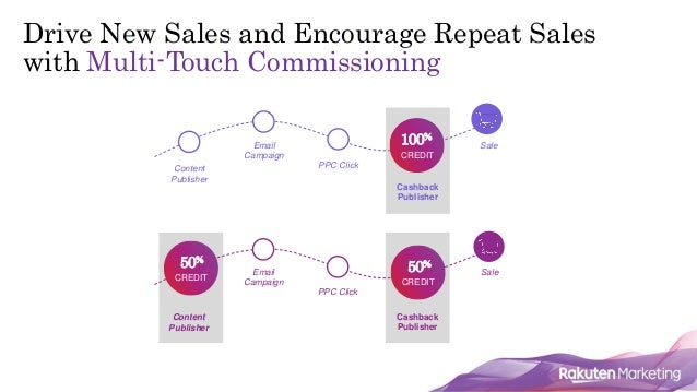 11 Drive New Sales and Encourage Repeat Sales with Multi-Touch Commissioning Content Publisher Email Campaign PPC Click Ca...
