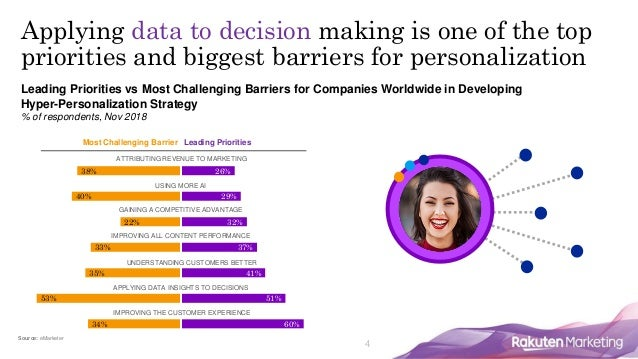 4 Leading Priorities vs Most Challenging Barriers for Companies Worldwide in Developing Hyper-Personalization Strategy % o...