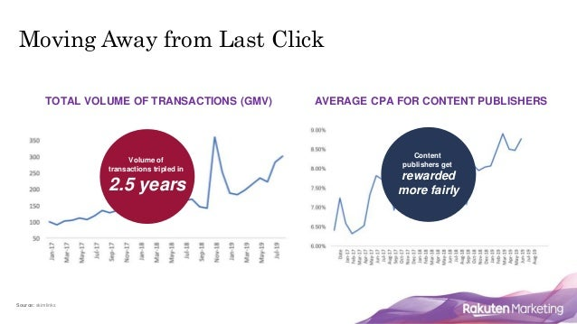 TOTAL VOLUME OF TRANSACTIONS (GMV) Moving Away from Last Click Source: skimlinks AVERAGE CPA FOR CONTENT PUBLISHERS Volume...