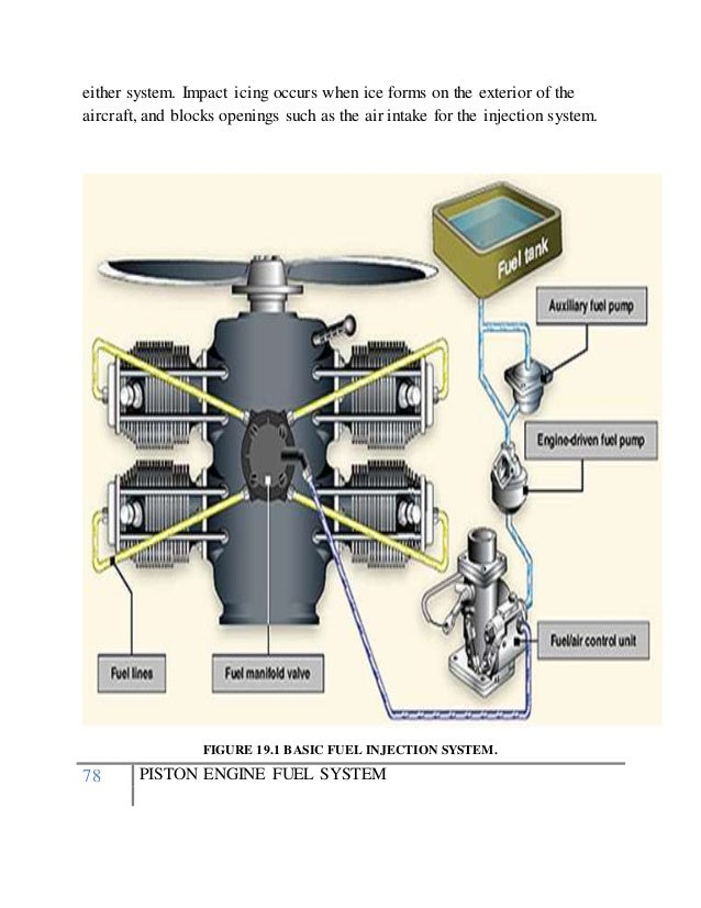 piston engine fuel system ATV Fuel Pump Diagram