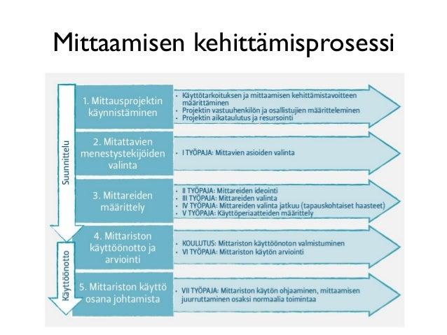Mittaamisen kehittämisprosessi 4