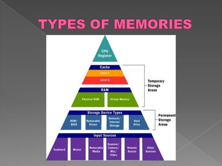 TYPES OF MEMORIES AND STORAGE DEVICE AND COMPUTER