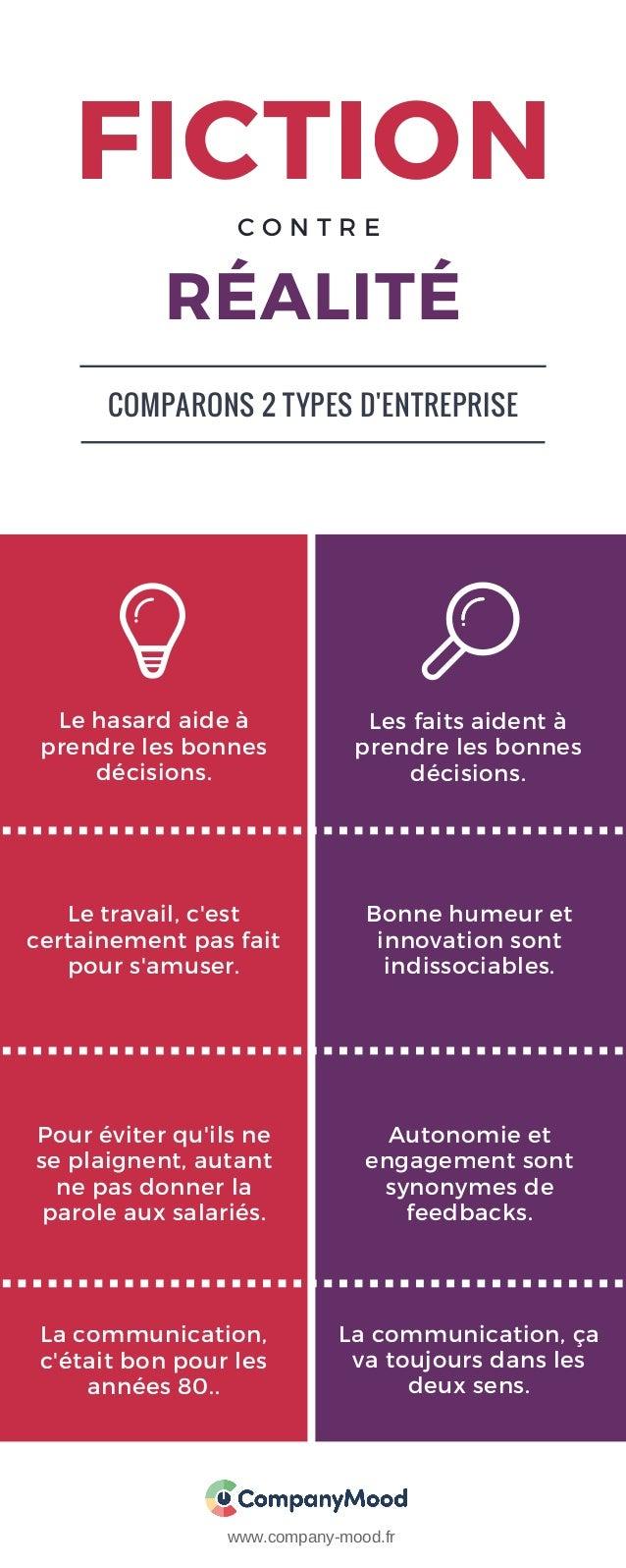 FICTION RÉALITÉ Le hasard aide à prendre les bonnes décisions. Les faits aident à prendre les bonnes décisions. Le travail...