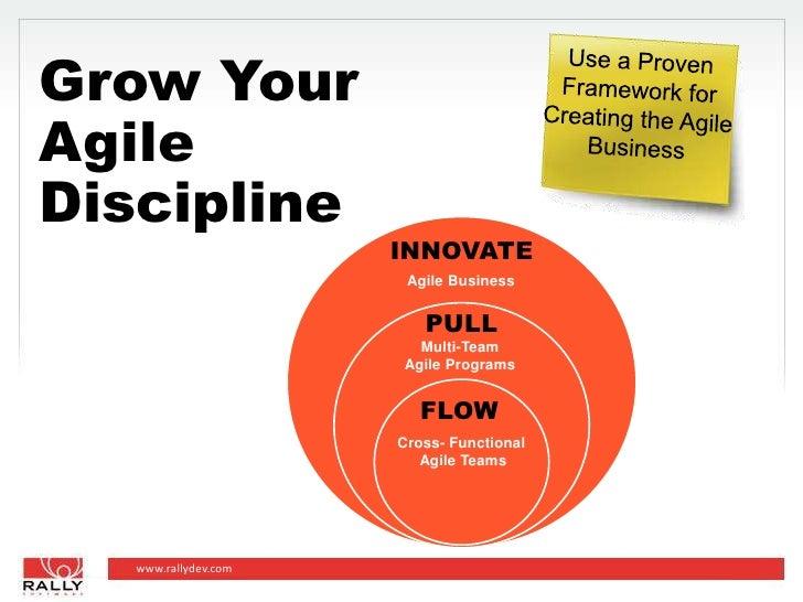 INNOVATE<br />Agile Business<br />PULL<br />Multi-TeamAgile Programs<br />FLOW<br />Cross- Functional Agile Teams<br />Use...