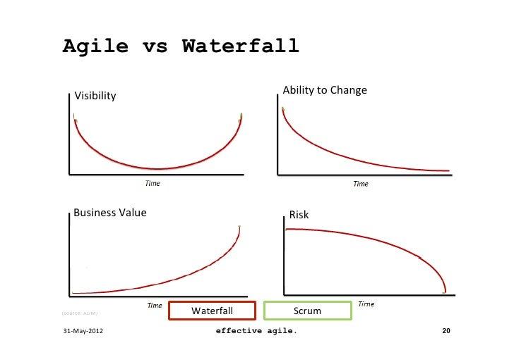 Agile techniques as business acceleration tools for Agile vs agile