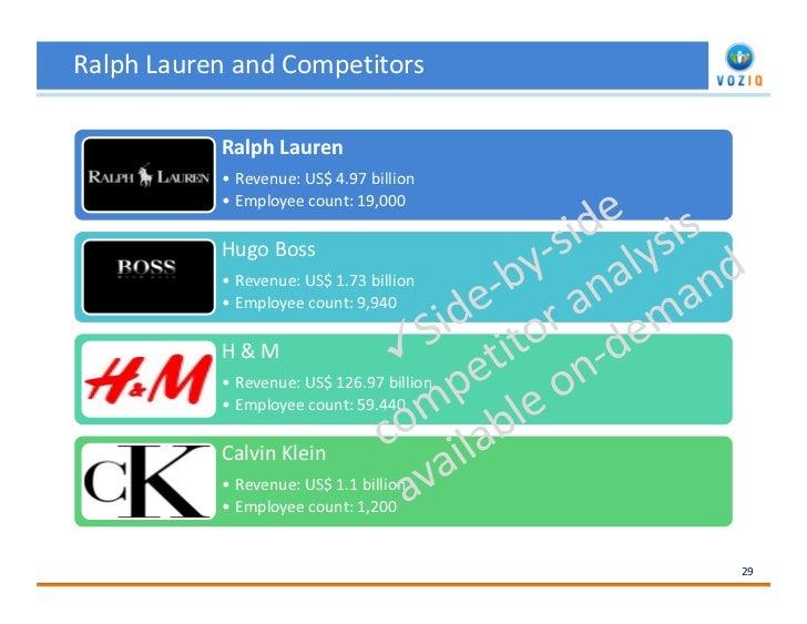 Social Media Brand Audit Report for Ralph Lauren by VOZIQ